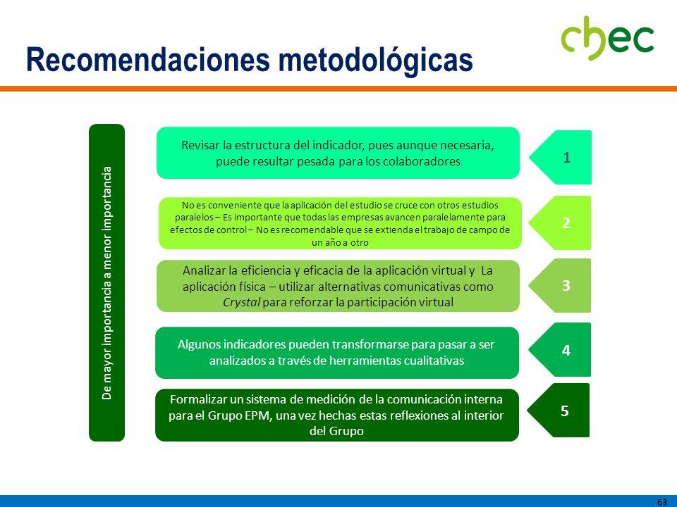 Recomendaciones metodológicas