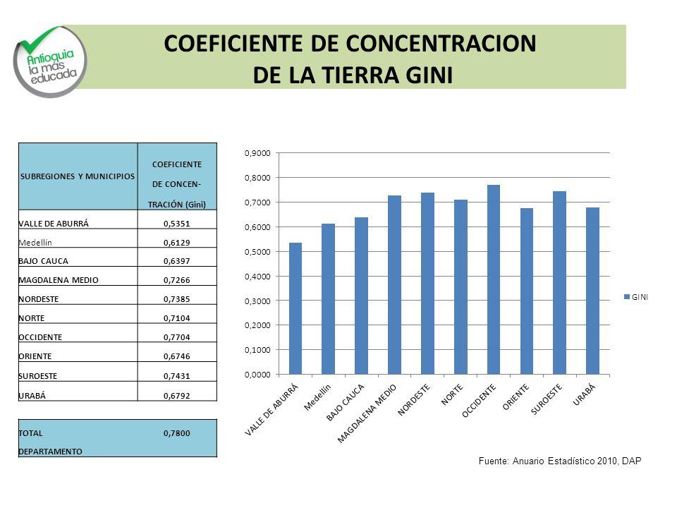 COEFICIENTE DE CONCENTRACION SUBREGIONES Y MUNICIPIOS
