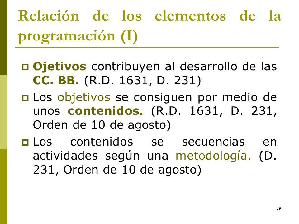 Relación de los elementos de la programación (I)