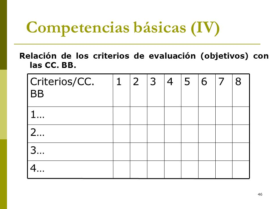 Competencias básicas (IV)