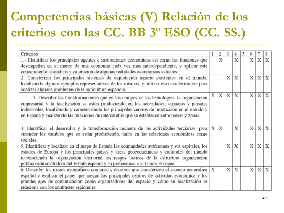 * 16/07/96 Competencias básicas (V) Relación de los criterios con las CC. BB 3º ESO (CC. SS.) *
