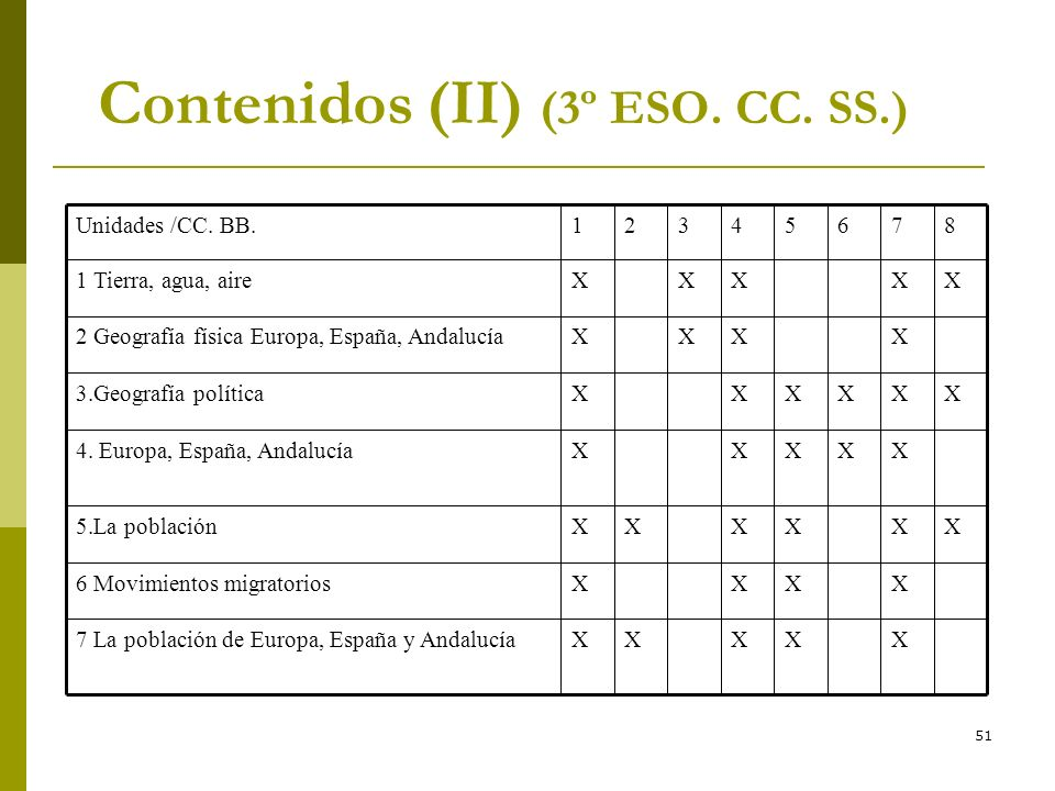 Contenidos (II) (3º ESO. CC. SS.)