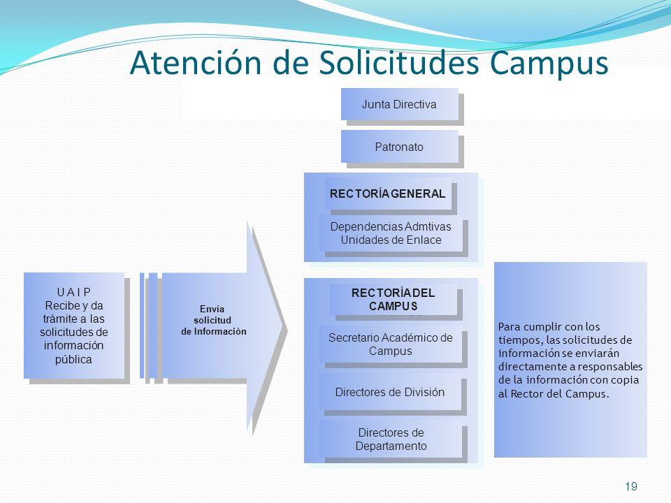 Atención de Solicitudes Campus