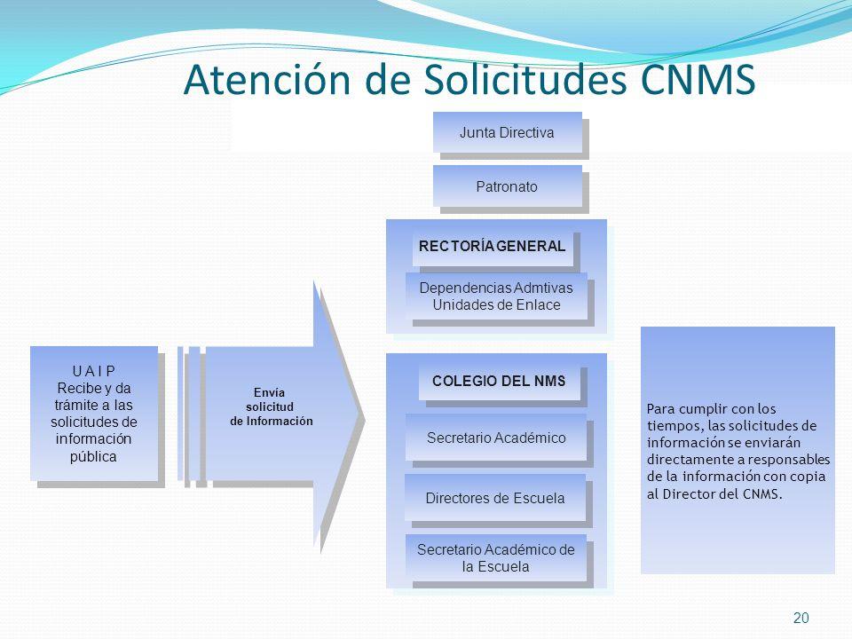 Atención de Solicitudes CNMS