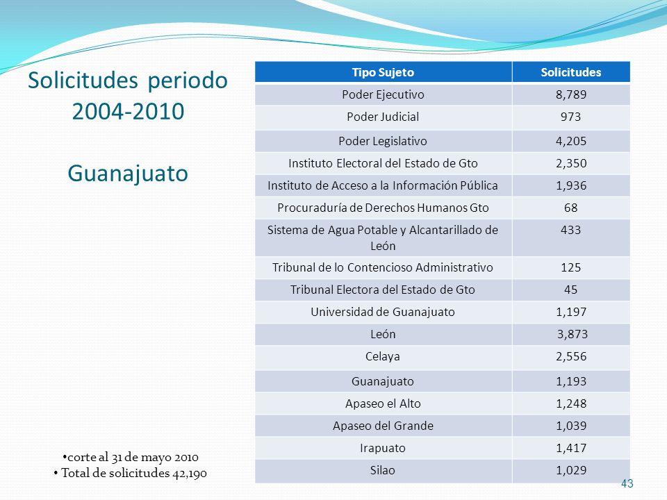 Solicitudes periodo 2004-2010 Guanajuato Tipo Sujeto Solicitudes