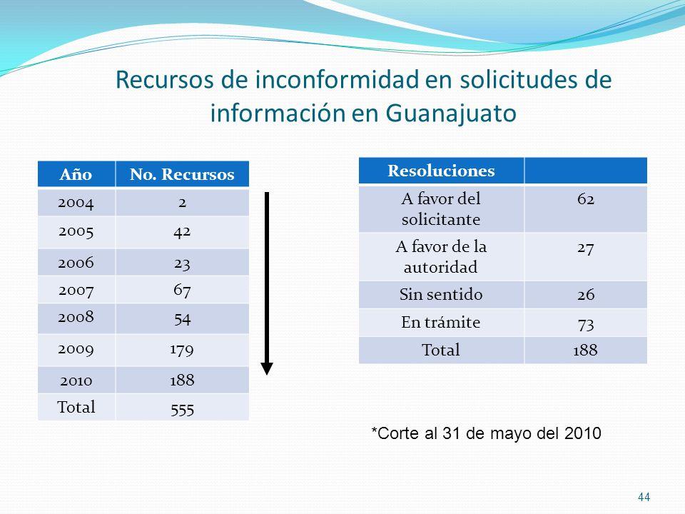 Recursos de inconformidad en solicitudes de información en Guanajuato