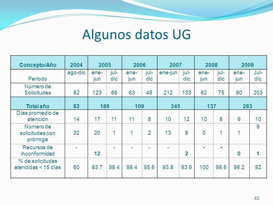 Algunos datos UG Concepto/Año 2004 2005 2006 2007 2008 2009 Periodo