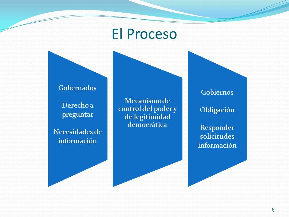 El Proceso Gobernados Gobiernos