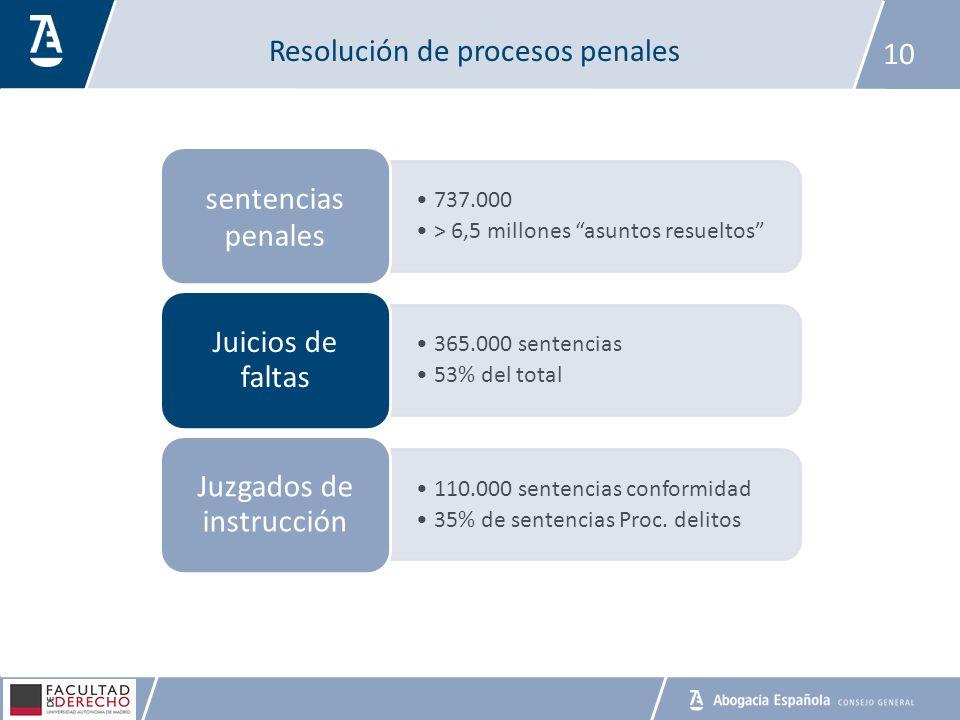 Resolución de procesos penales