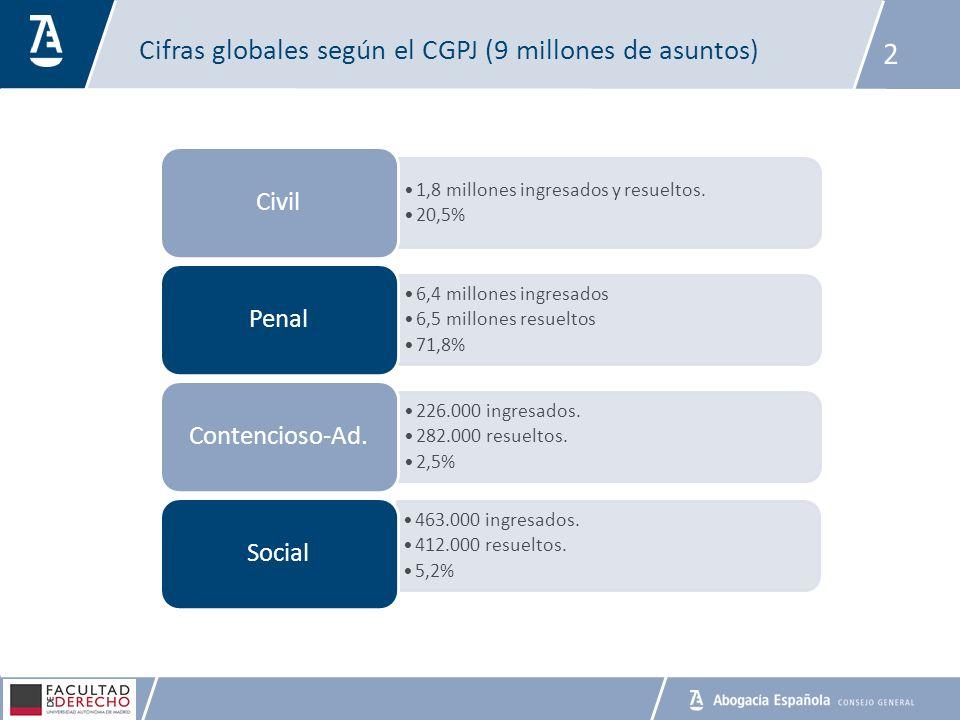 Cifras globales según el CGPJ (9 millones de asuntos)
