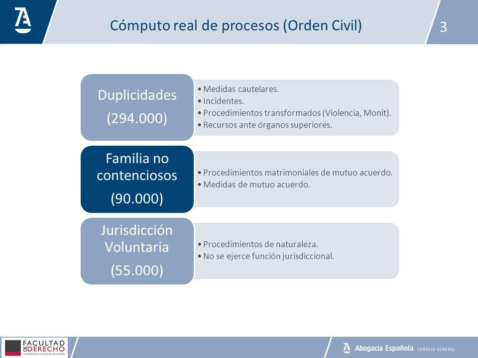 Cómputo real de procesos (Orden Civil)