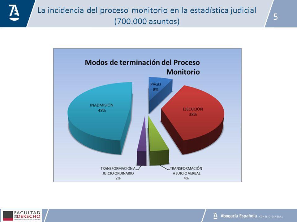 La incidencia del proceso monitorio en la estadística judicial (700