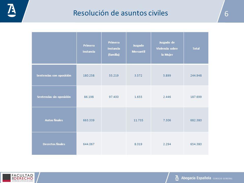 Resolución de asuntos civiles