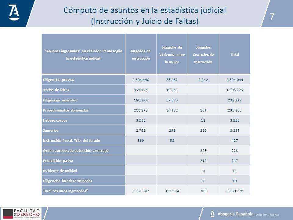 Cómputo de asuntos en la estadística judicial (Instrucción y Juicio de Faltas)