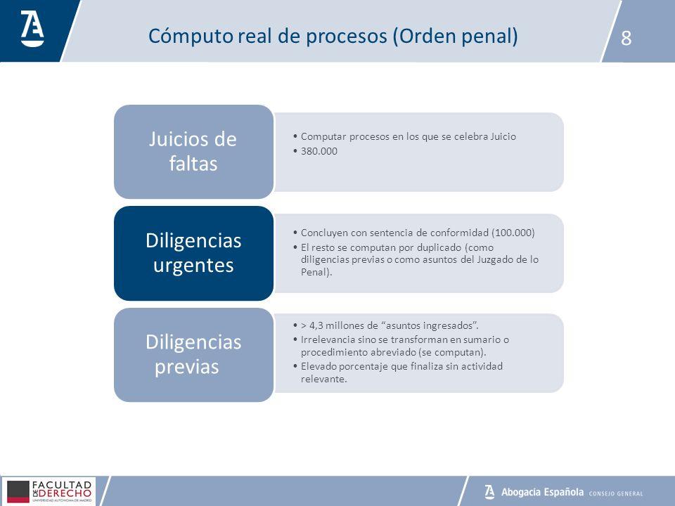 Cómputo real de procesos (Orden penal)