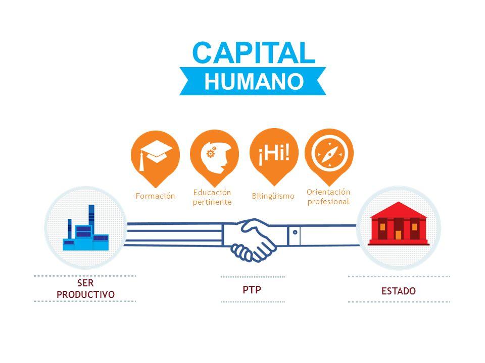 CAPITAL HUMANO PTP SER PRODUCTIVO ESTADO Bilingüismo Formación
