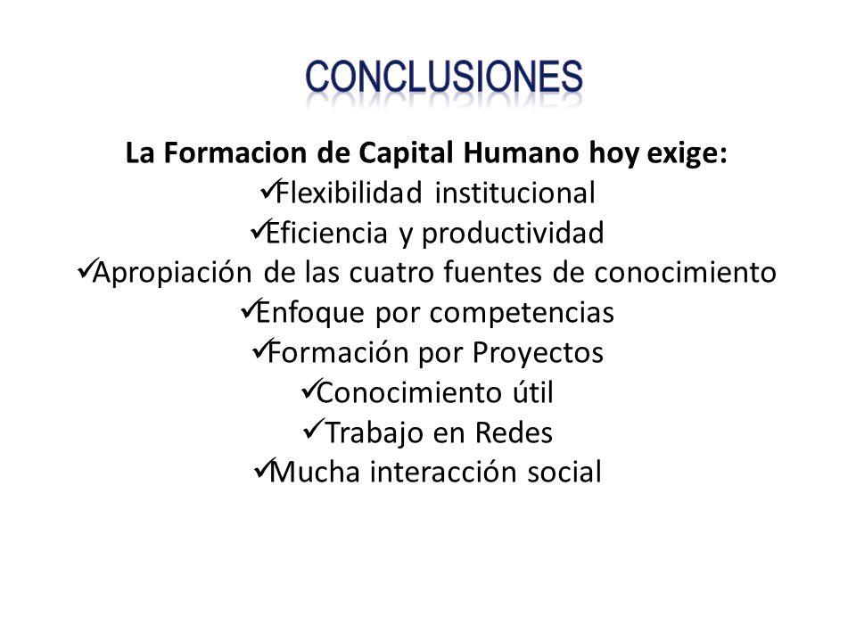 La Formacion de Capital Humano hoy exige: