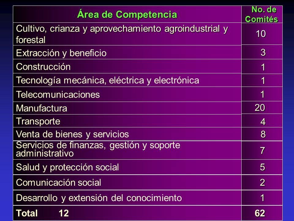 Área de Competencia No. de Comités. Cultivo, crianza y aprovechamiento agroindustrial y forestal. 10.