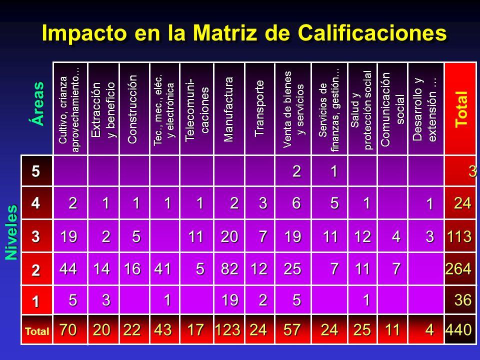 Impacto en la Matriz de Calificaciones