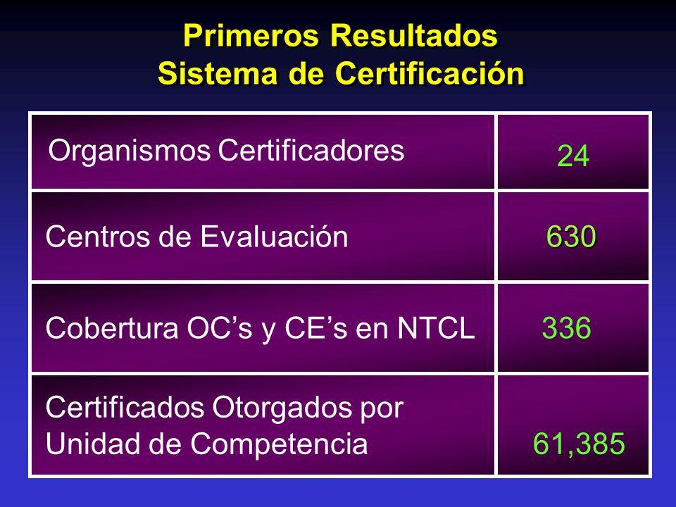 Sistema de Certificación