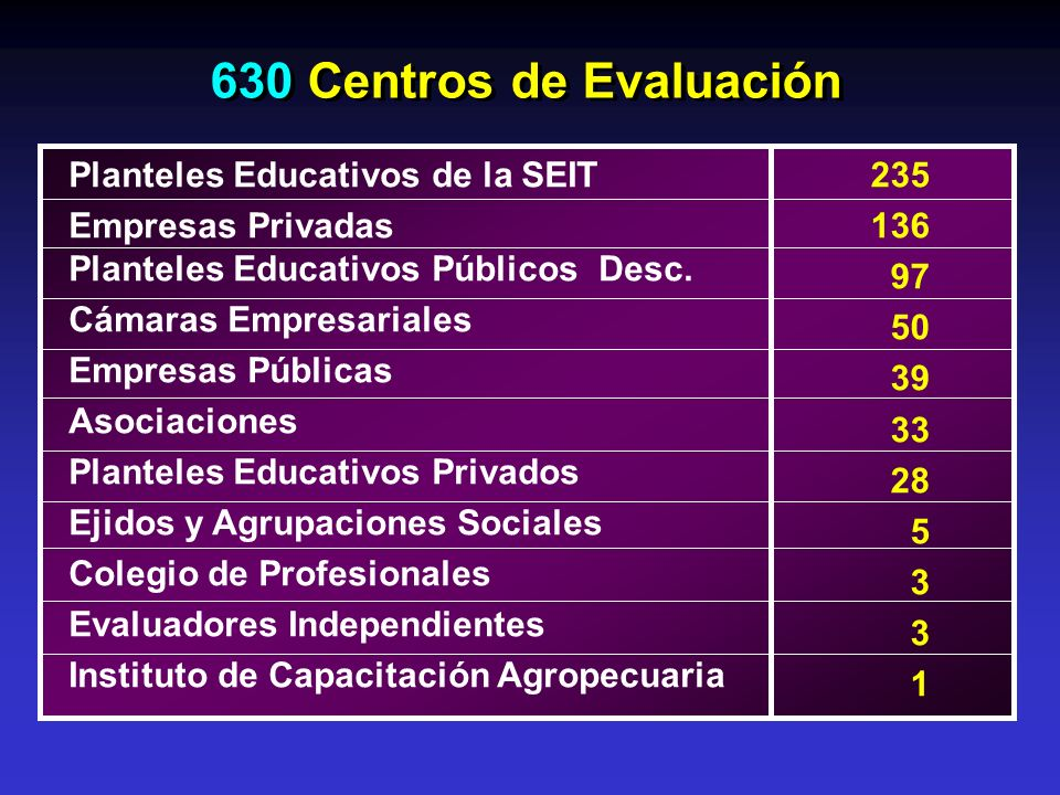 630 Centros de Evaluación Planteles Educativos de la SEIT