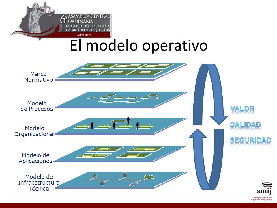 El modelo operativo VALOR CALIDAD SEGURIDAD Marco Normativo