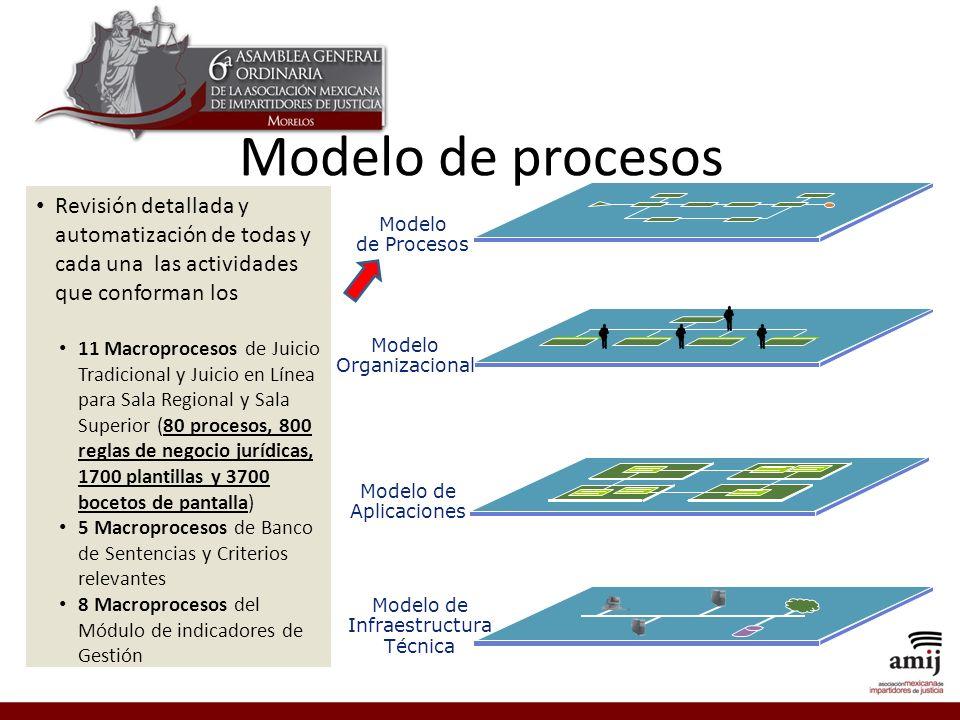 Modelo de procesos Revisión detallada y automatización de todas y cada una las actividades que conforman los.