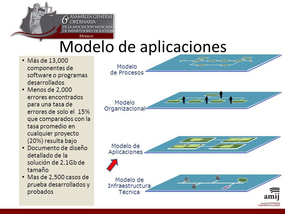 Modelo de aplicaciones