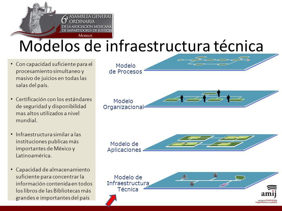 Modelos de infraestructura técnica