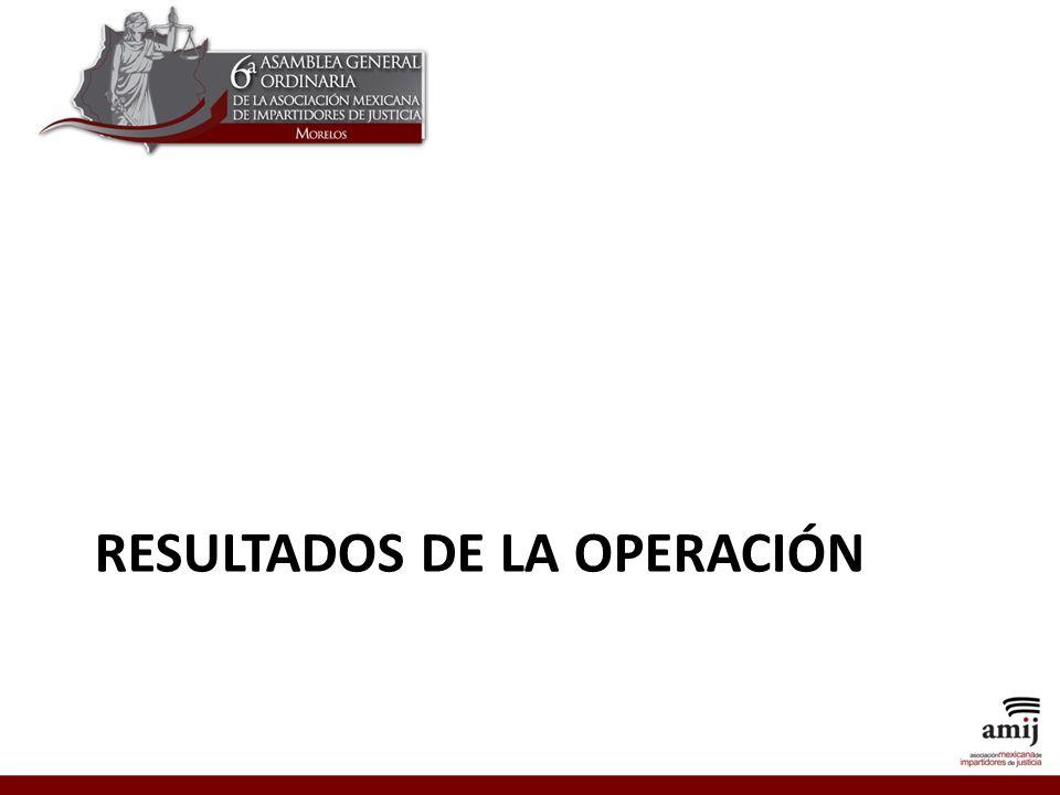 Resultados de la operación