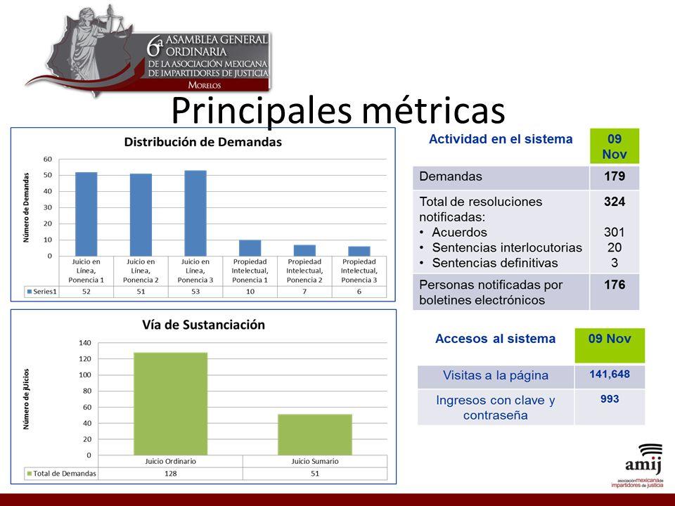 Principales métricas