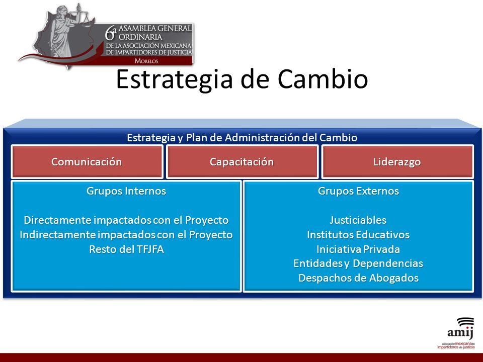 Estrategia de Cambio Estrategia y Plan de Administración del Cambio