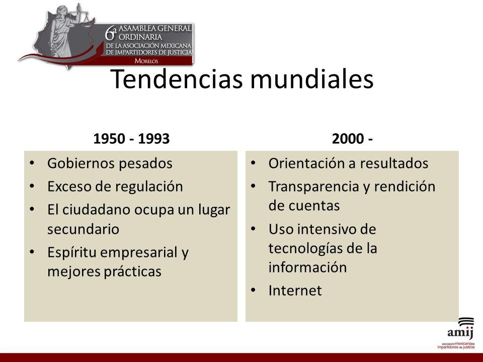 Tendencias mundiales 1950 - 1993 2000 - Gobiernos pesados
