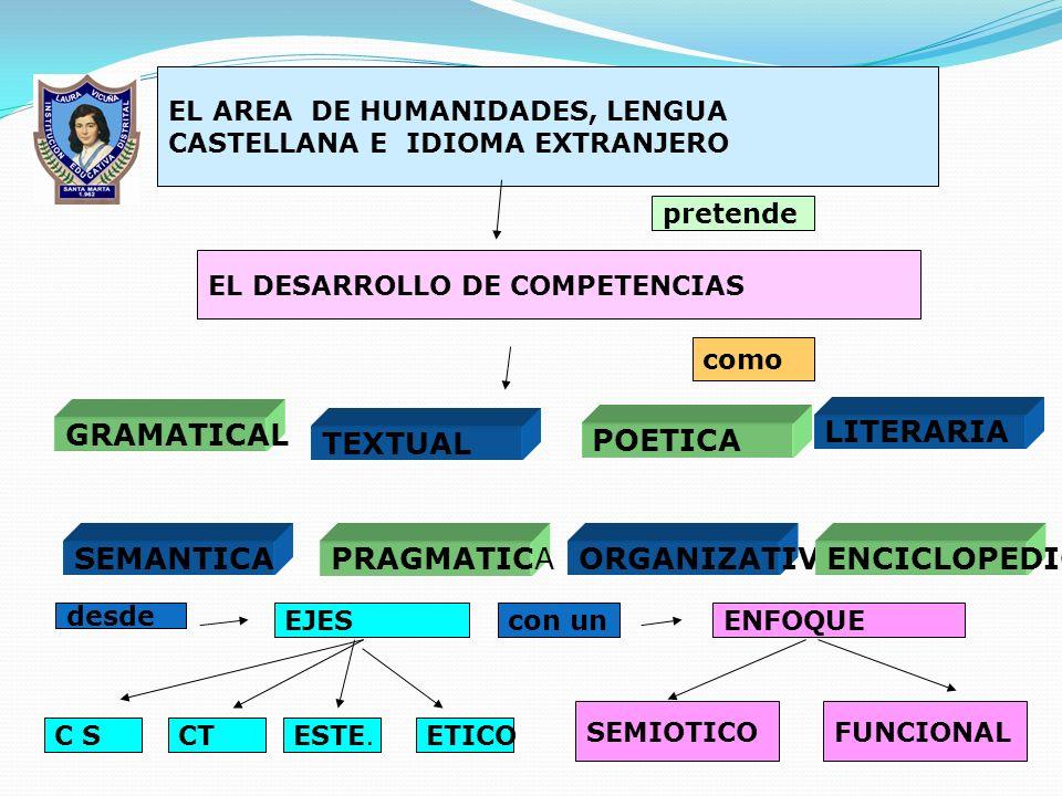 GRAMATICAL LITERARIA TEXTUAL POETICA SEMANTICA PRAGMATICA ORGANIZATIVA