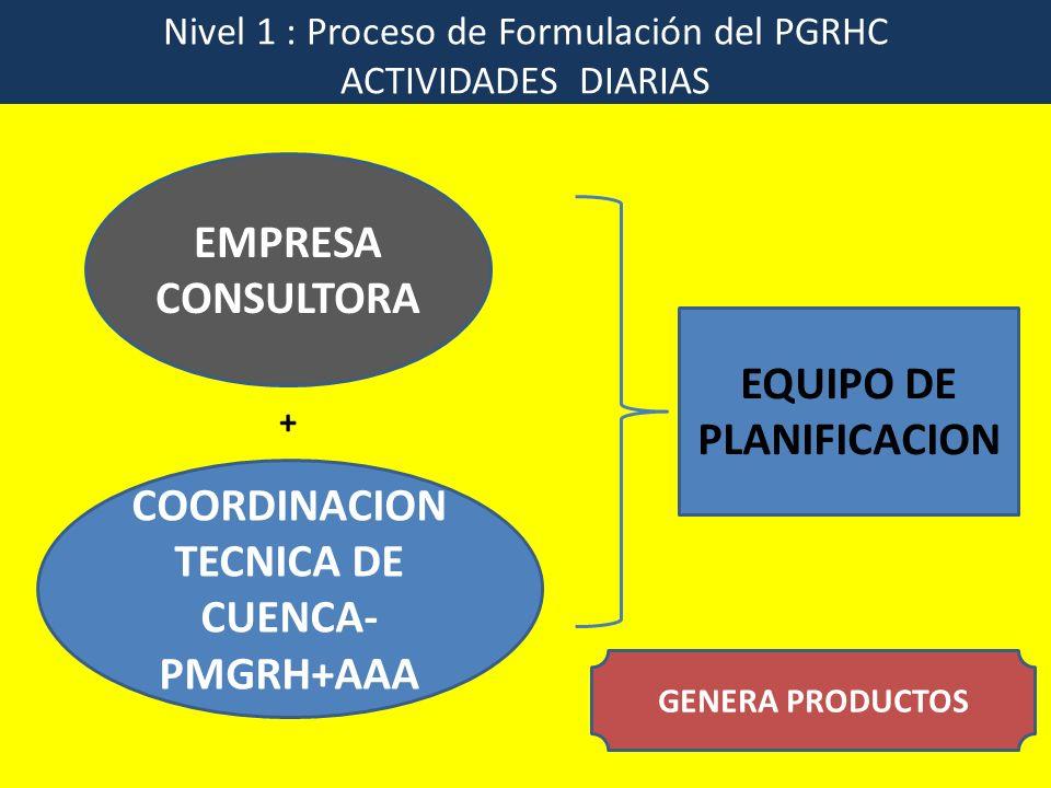 Nivel 1 : Proceso de Formulación del PGRHC ACTIVIDADES DIARIAS