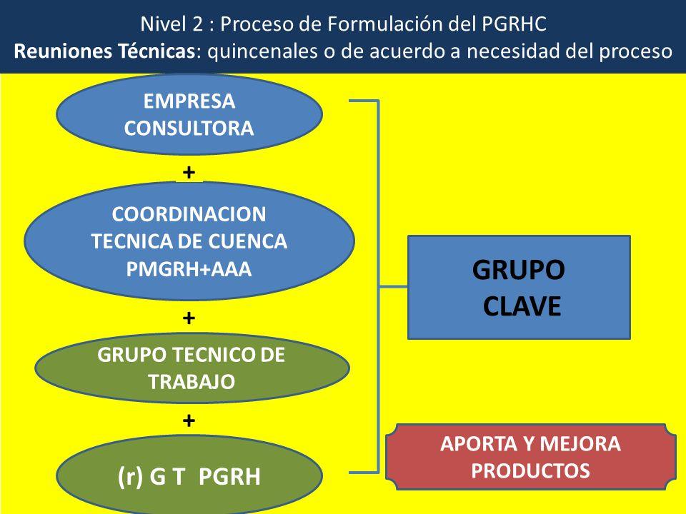 GRUPO CLAVE + + + (r) G T PGRH