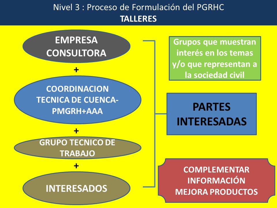 Nivel 3 : Proceso de Formulación del PGRHC TALLERES