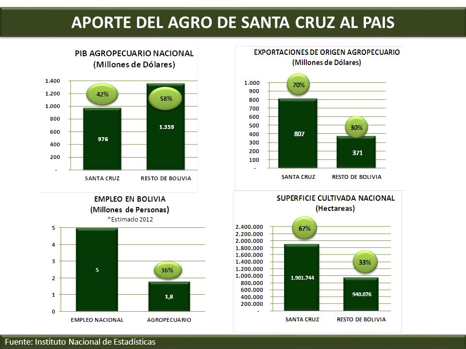 APORTE DEL AGRO DE SANTA CRUZ AL PAIS