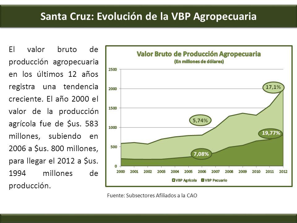 Santa Cruz: Evolución de la VBP Agropecuaria