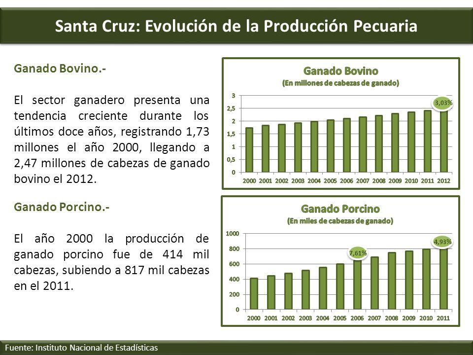 Santa Cruz: Evolución de la Producción Pecuaria