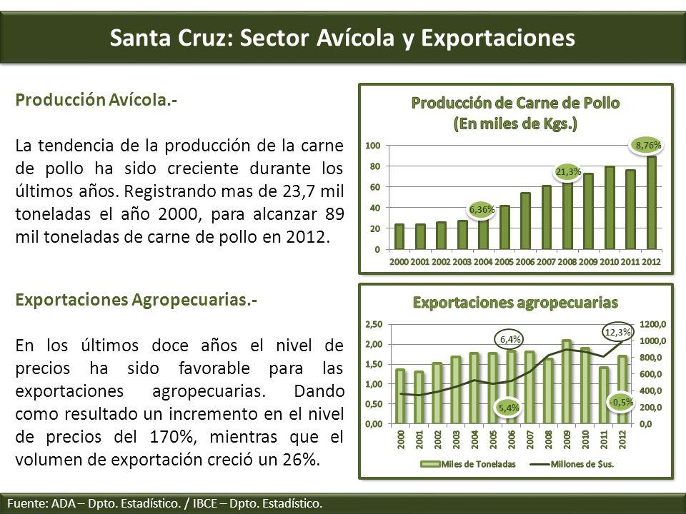 Santa Cruz: Sector Avícola y Exportaciones