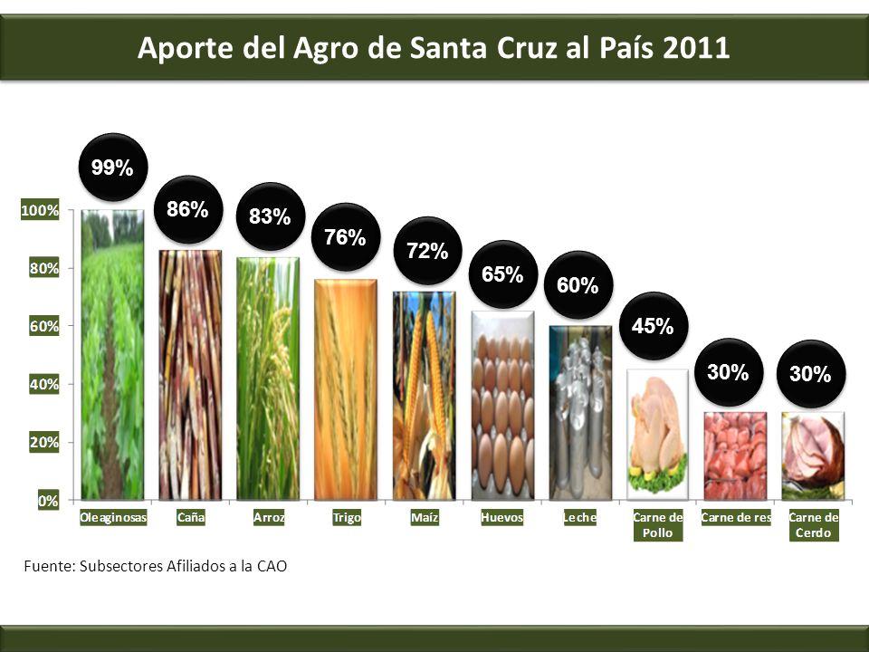Aporte del Agro de Santa Cruz al País 2011