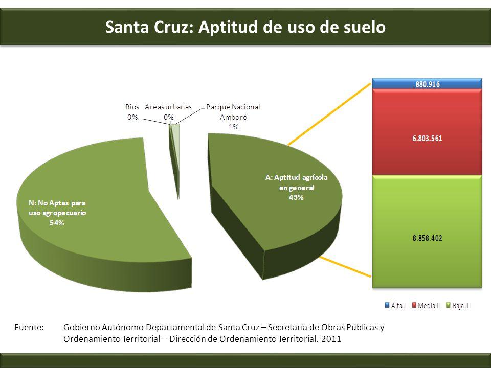 Santa Cruz: Aptitud de uso de suelo