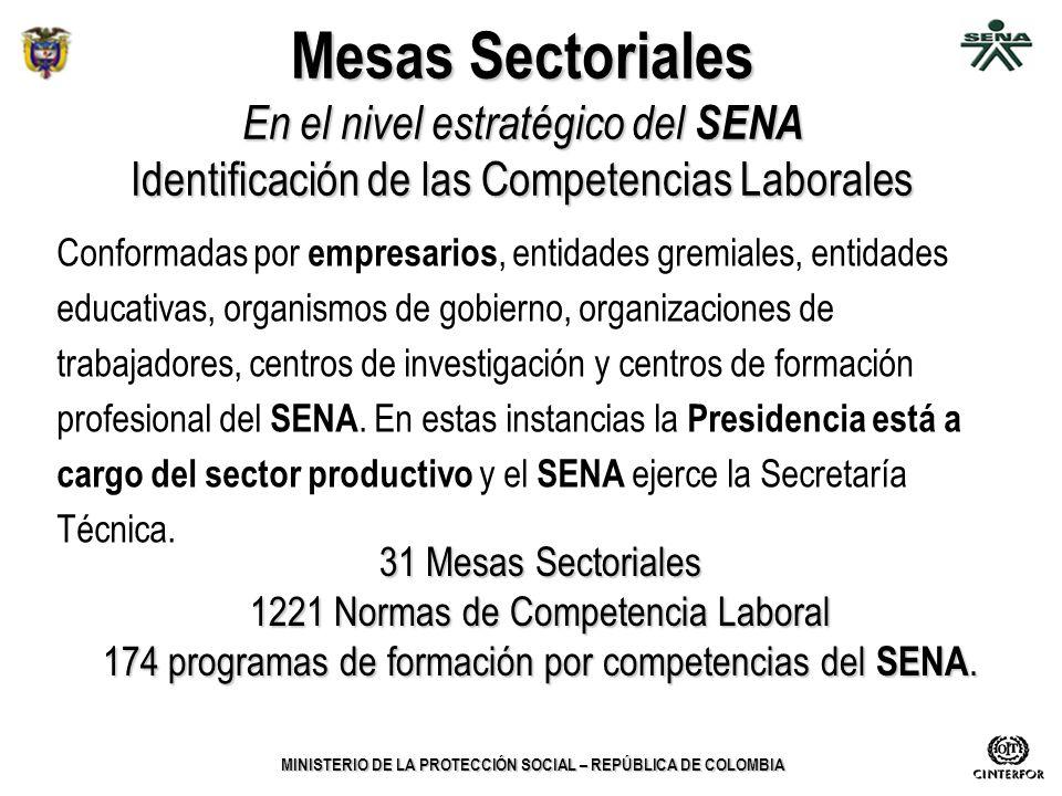Mesas Sectoriales En el nivel estratégico del SENA Identificación de las Competencias Laborales