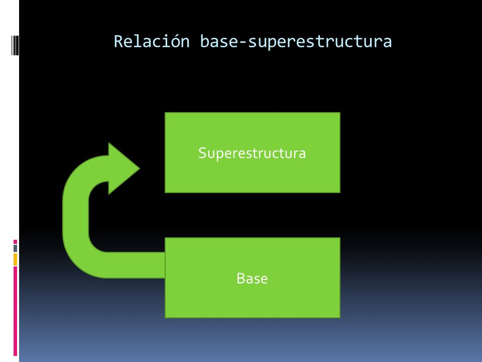 Relación base-superestructura