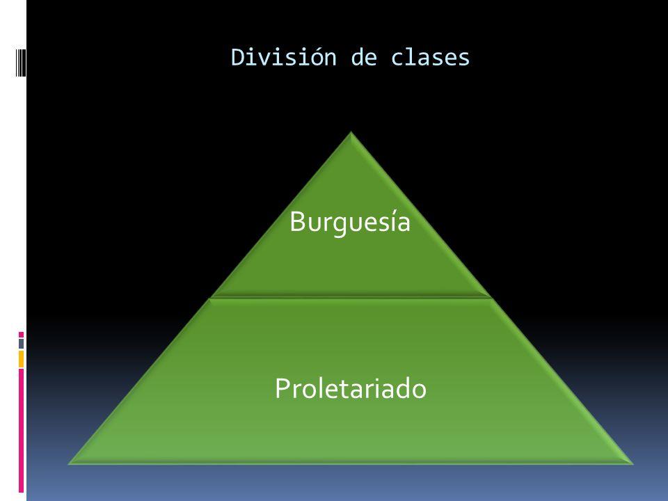División de clases Burguesía Proletariado