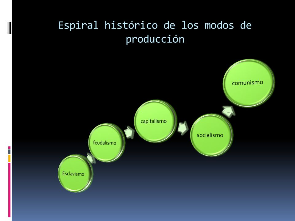 Espiral histórico de los modos de producción