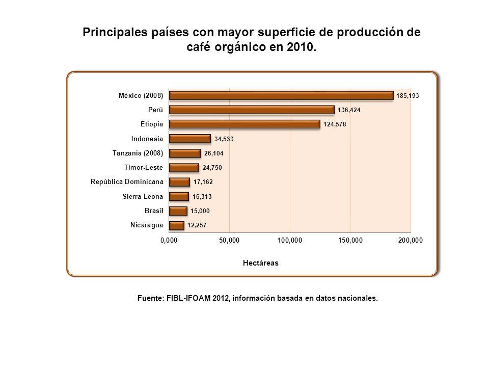 Fuente: FIBL-IFOAM 2012, información basada en datos nacionales.