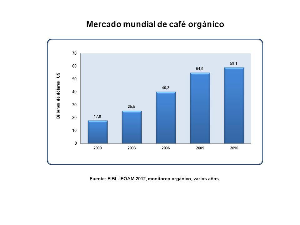 Fuente: FIBL-IFOAM 2012, monitoreo orgánico, varios años.