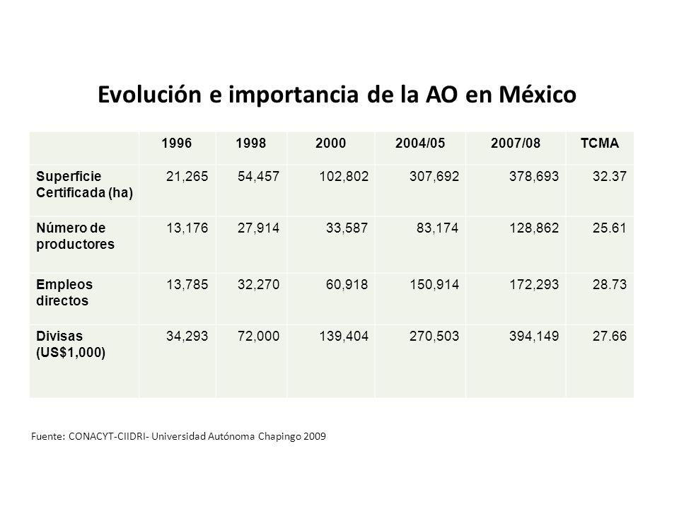 Evolución e importancia de la AO en México
